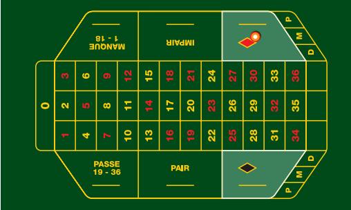 Giocare rosso e nero alla roulette